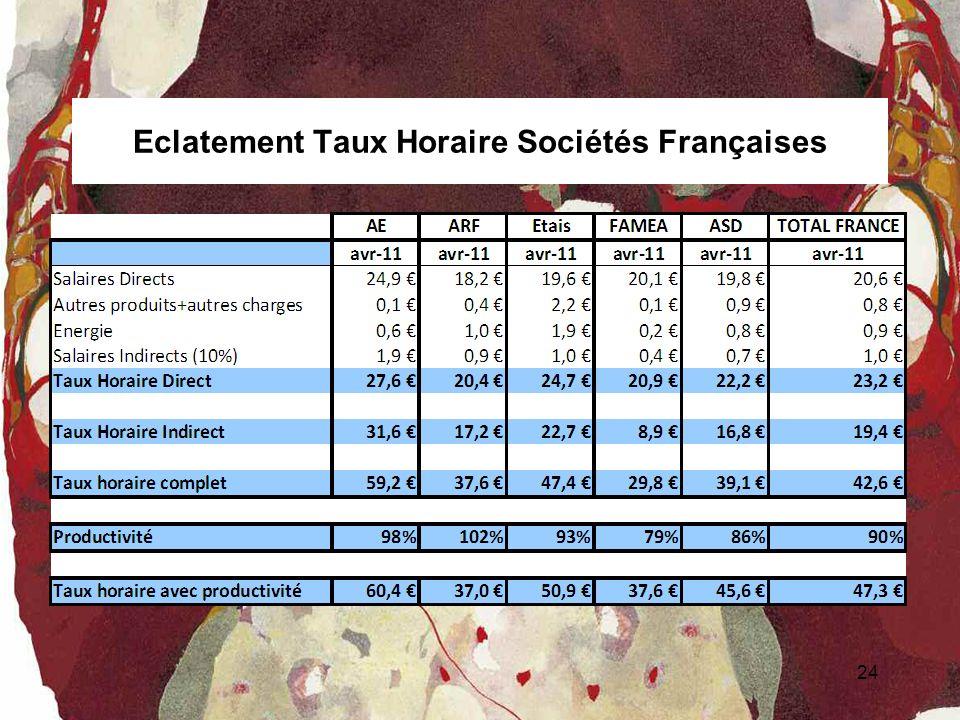 Eclatement Taux Horaire Sociétés Françaises 24..\Mes documents\Copie Disk\COUT HORAIRE ET PRODUCTIVITE\Suivi Coût Horaire.xls - Feuil1!A1