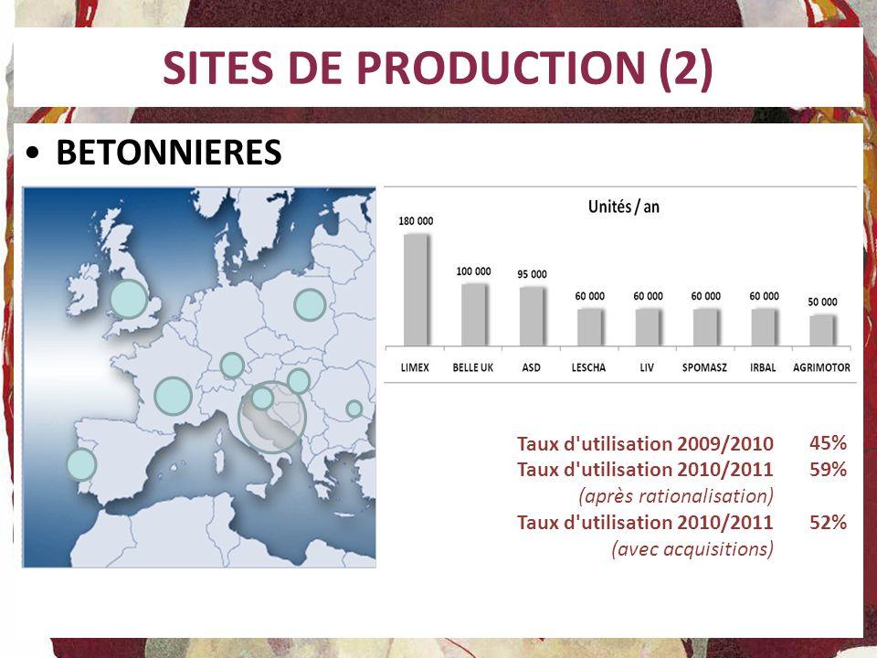 SITES DE PRODUCTION (2) BETONNIERES Taux d'utilisation 2009/2010 Taux d'utilisation 2010/2011 (après rationalisation) Taux d'utilisation 2010/2011 (av