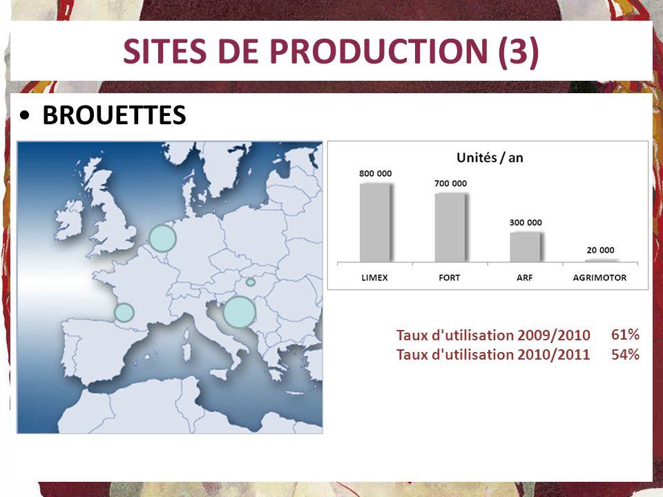 SITES DE PRODUCTION (3) BROUETTES Taux d'utilisation 2009/2010 Taux d'utilisation 2010/2011 61% 54%
