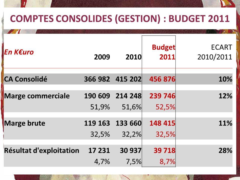 COMPTES CONSOLIDES (GESTION) : BUDGET 2011 En Kuro 2009 2010 Budget 2011 ECART 2010/2011 CA Consolidé366 982415 202456 876 10% Marge commerciale190 60