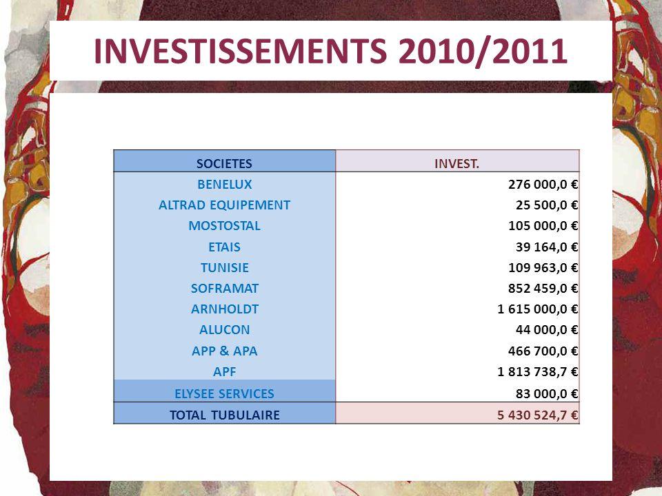 INVESTISSEMENTS 2010/2011 SOCIETESINVEST. BENELUX276 000,0 ALTRAD EQUIPEMENT25 500,0 MOSTOSTAL105 000,0 ETAIS39 164,0 TUNISIE109 963,0 SOFRAMAT852 459