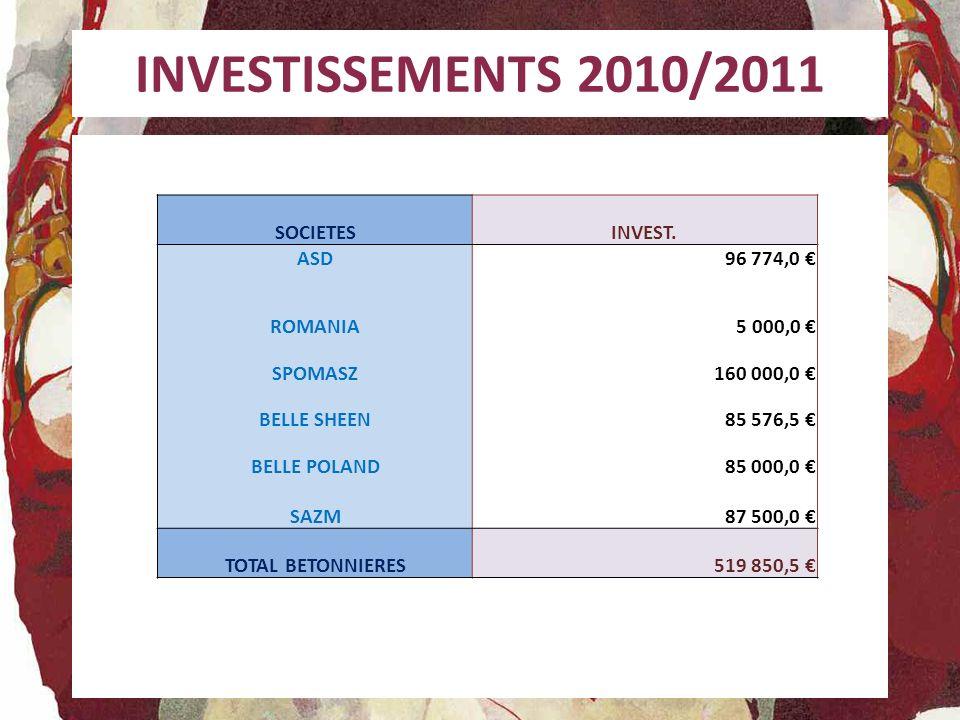 INVESTISSEMENTS 2010/2011 SOCIETESINVEST. ASD96 774,0 ROMANIA5 000,0 SPOMASZ160 000,0 BELLE SHEEN85 576,5 BELLE POLAND85 000,0 SAZM87 500,0 TOTAL BETO