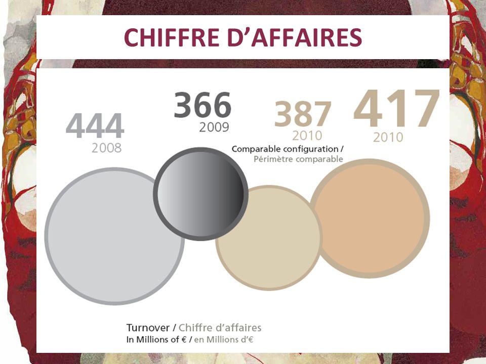 CHIFFRE DAFFAIRES