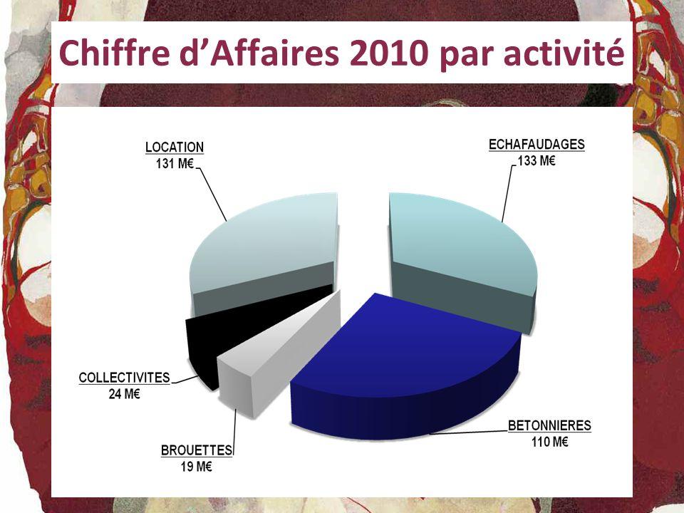 SITES DE PRODUCTION (2) BETONNIERES Taux d utilisation 2009/2010 Taux d utilisation 2010/2011 (après rationalisation) Taux d utilisation 2010/2011 (avec acquisitions) 45% 59% 52%