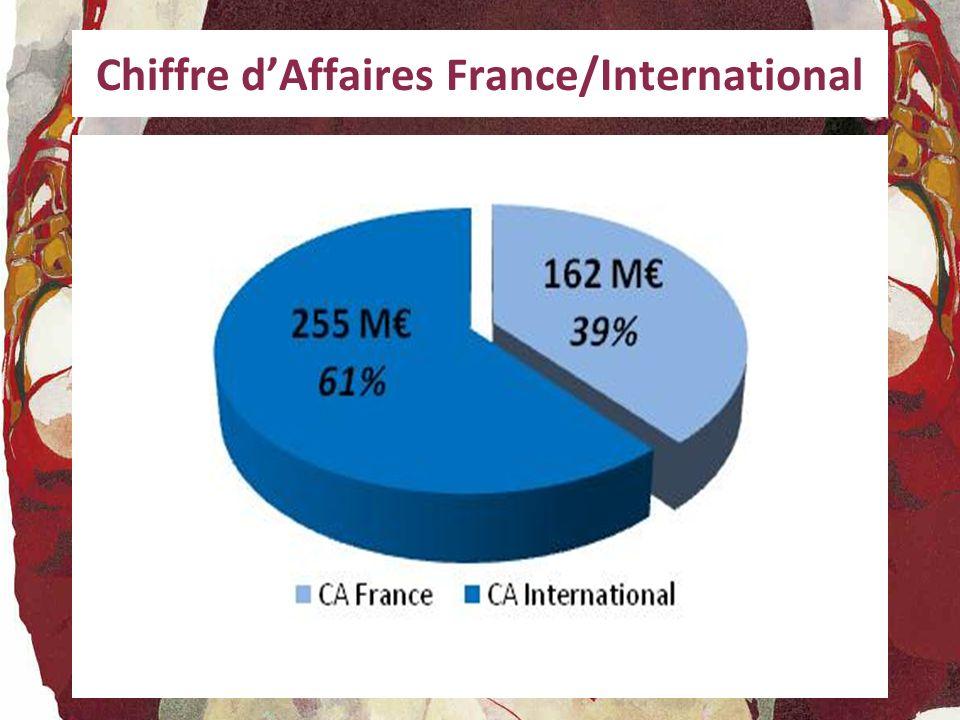 SITES DE PRODUCTION (3) BROUETTES Taux d utilisation 2009/2010 Taux d utilisation 2010/2011 61% 54%