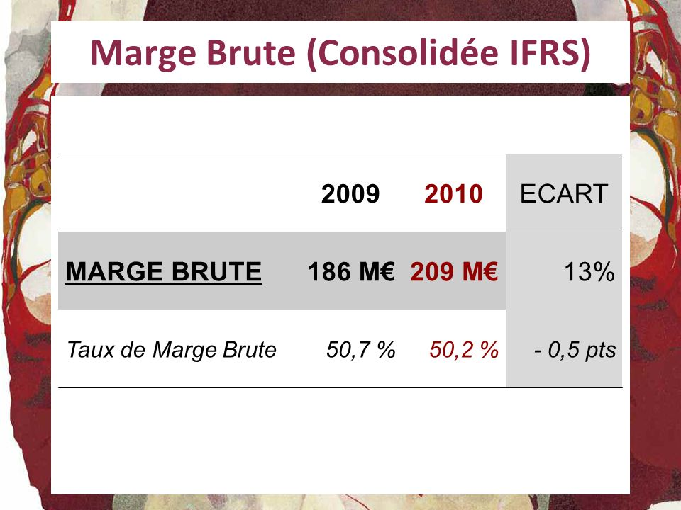 Marge Brute (Consolidée IFRS) 20092010ECART MARGE BRUTE186 M209 M13% Taux de Marge Brute50,7 %50,2 %- 0,5 pts