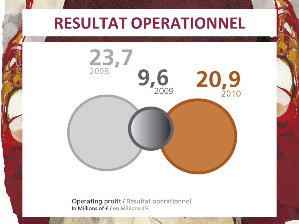 SUIVI DES INVESTISSEMENTS (hors croissance externe) 200820092010 7 300 K5 300 K5 896 K ( 3 277K réalisés)
