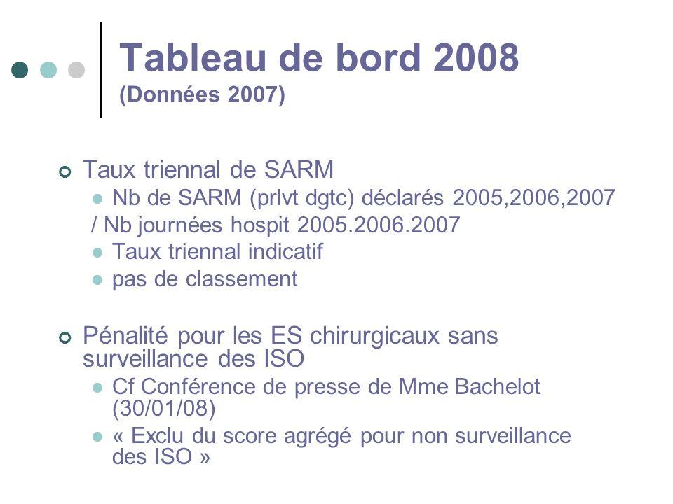 Tableau de bord 2008 (Données 2007) Taux triennal de SARM Nb de SARM (prlvt dgtc) déclarés 2005,2006,2007 / Nb journées hospit 2005.2006.2007 Taux tri