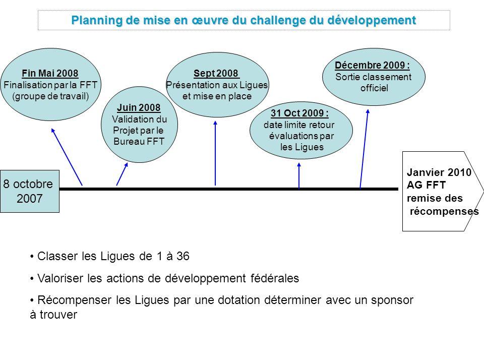 Planning de mise en œuvre du challenge du développement Janvier 2010 AG FFT remise des récompenses Fin Mai 2008 Finalisation par la FFT (groupe de tra