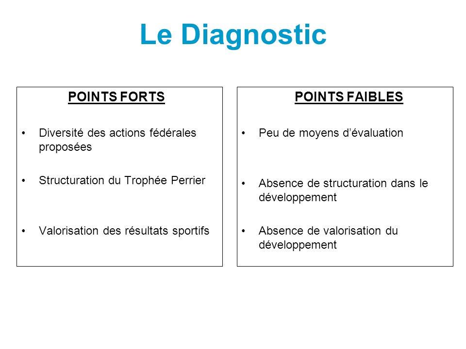 Le Diagnostic POINTS FORTS Diversité des actions fédérales proposées Structuration du Trophée Perrier Valorisation des résultats sportifs POINTS FAIBL