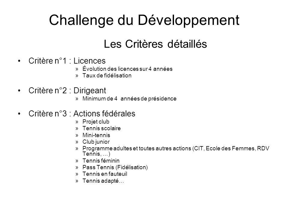 Challenge du Développement Lévaluation Lécrémage : Critère 1 + critère 2 Le classement : Critère 3 : Attribution de points en fonction de chaque action fédérale mise en place