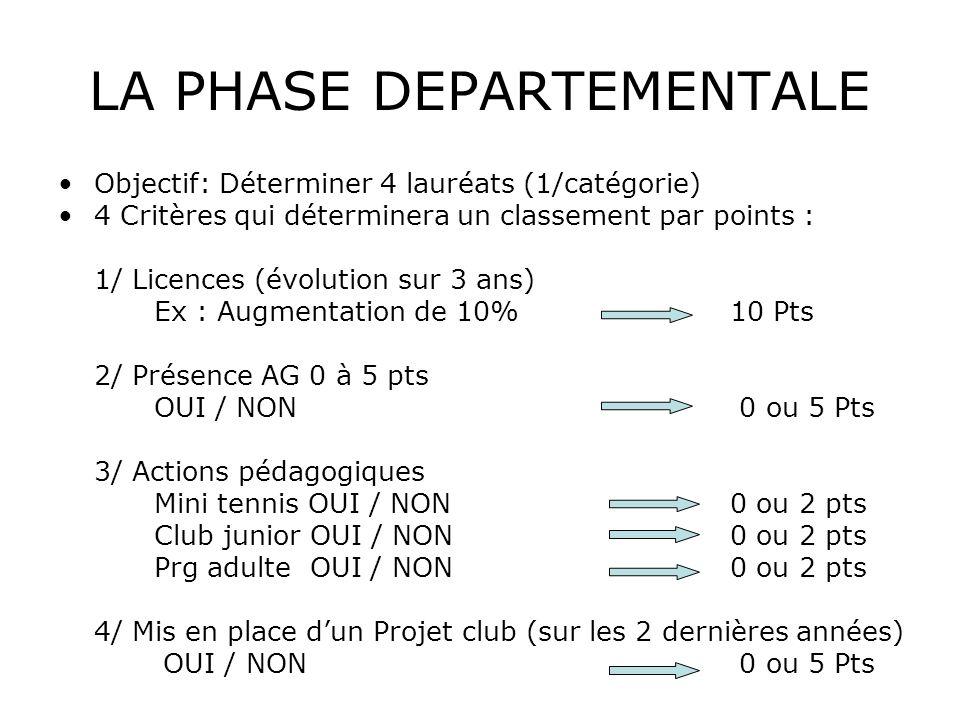 LA PHASE REGIONALE 1/ Reprise des 4 critères départementaux 2/ Licences Turnover 1 à 6 pts 3/ Installations : Nbre de pratiquants par courts Moins de 500 pt De 50 à 1003 pts De 100 à 1506 pts + de 150 10 pts 4/ Actions: 11 actions 1 pt / actions mis en place dans les clubs Objectif: Déterminer 4 lauréats (1 / catégorie) parmi les vainqueurs départementaux 4 Critères qui déterminera un classement par points : TURN OVER 10-15 %15-20 %20-25 %25-30 %30-35 %+ de35 % 6 pts5 pts4 pts3 pts2 pts1 pt
