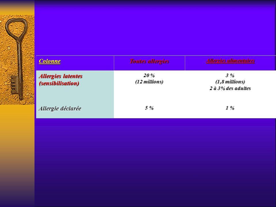 Colonne Toutes allergies Allergies alimentaires Allergies latentes (sensibilisation) 20 % (12 millions) 3 % (1,8 millions) 2 à 3% des adultes Allergie