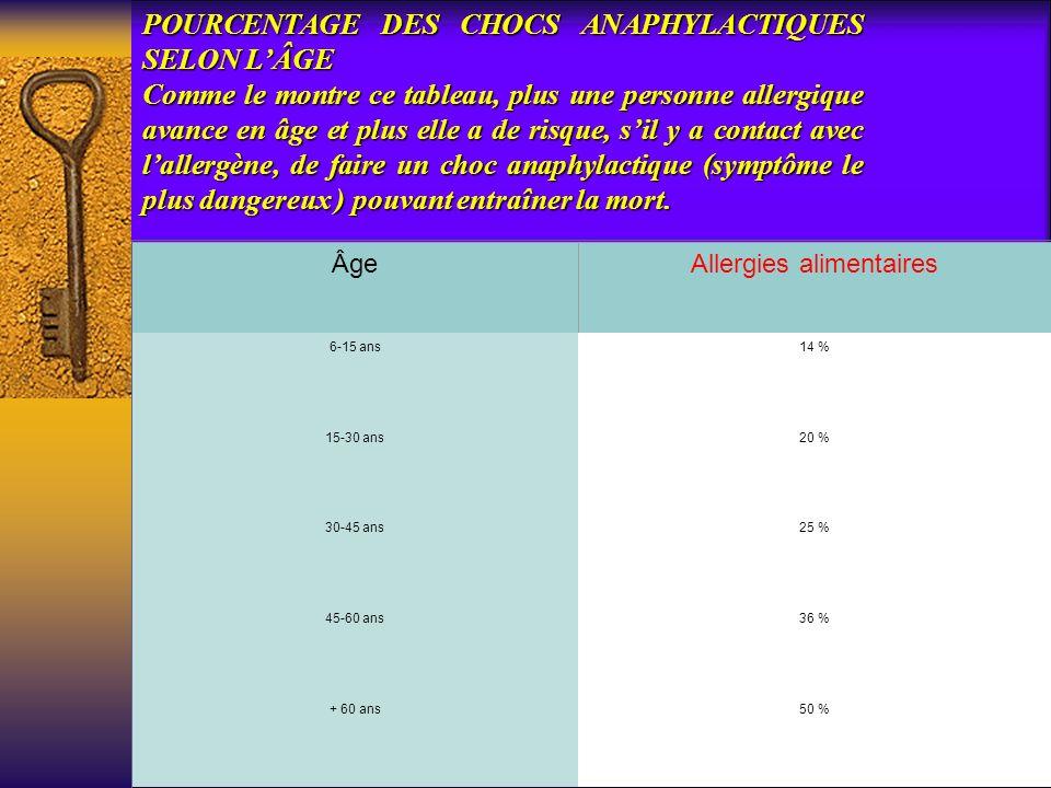 POURCENTAGE DES CHOCS ANAPHYLACTIQUES SELON LÂGE Comme le montre ce tableau, plus une personne allergique avance en âge et plus elle a de risque, sil