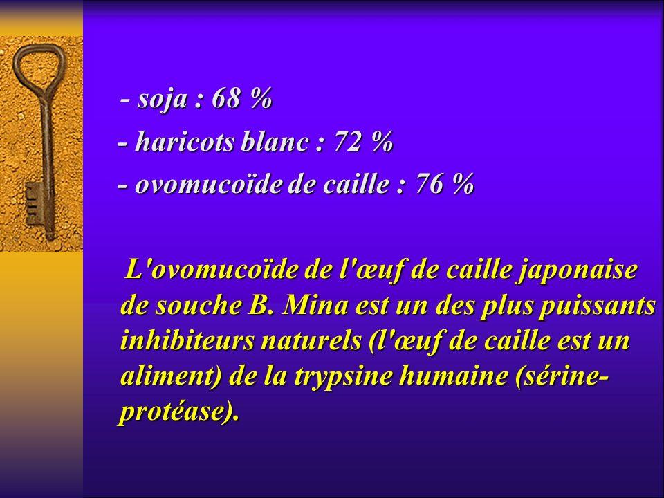 soja : 68 % - soja : 68 % - haricots blanc : 72 % - haricots blanc : 72 % - ovomucoïde de caille : 76 % - ovomucoïde de caille : 76 % L'ovomucoïde de