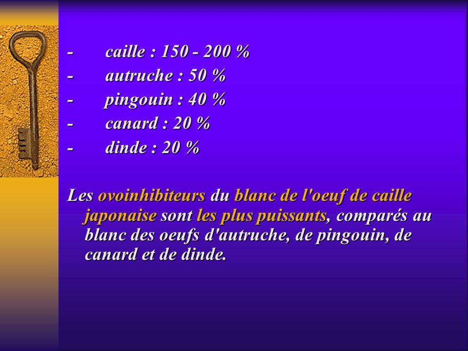 - caille : 150 - 200 % - autruche : 50 % - pingouin : 40 % - canard : 20 % - dinde : 20 % Les ovoinhibiteurs du blanc de l'oeuf de caille japonaise so
