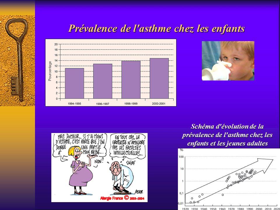 Prévalence de l'asthme chez les enfants Schéma d'évolution de la prévalence de l'asthme chez les enfants et les jeunes adultes