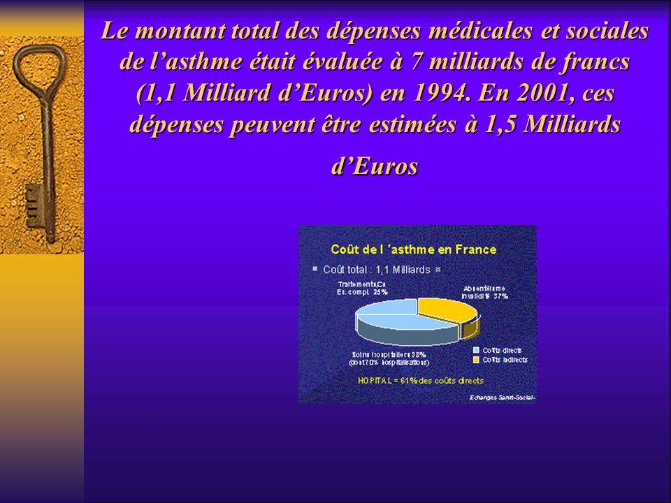 Le montant total des dépenses médicales et sociales de lasthme était évaluée à 7 milliards de francs (1,1 Milliard dEuros) en 1994. En 2001, ces dépen