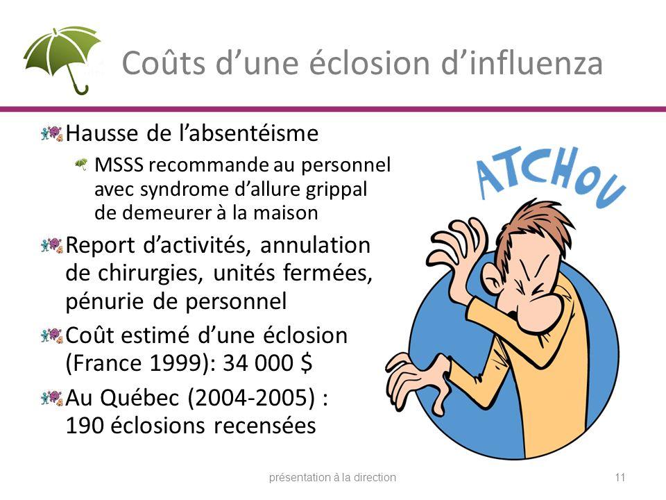 Coûts dune éclosion dinfluenza Hausse de labsentéisme MSSS recommande au personnel avec syndrome dallure grippal de demeurer à la maison Report dactivités, annulation de chirurgies, unités fermées, pénurie de personnel Coût estimé dune éclosion (France 1999): 34 000 $ Au Québec (2004-2005) : 190 éclosions recensées 11présentation à la direction