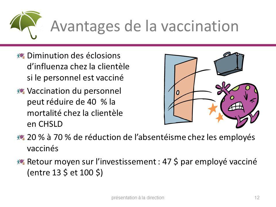 Avantages de la vaccination Diminution des éclosions dinfluenza chez la clientèle si le personnel est vacciné Vaccination du personnel peut réduire de 40 % la mortalité chez la clientèle en CHSLD 20 % à 70 % de réduction de labsentéisme chez les employés vaccinés Retour moyen sur linvestissement : 47 $ par employé vacciné (entre 13 $ et 100 $) présentation à la direction12