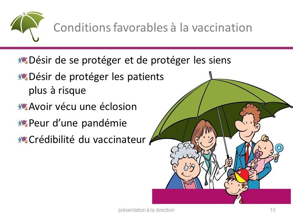 Conditions favorables à la vaccination Désir de se protéger et de protéger les siens Désir de protéger les patients plus à risque Avoir vécu une éclosion Peur dune pandémie Crédibilité du vaccinateur présentation à la direction15