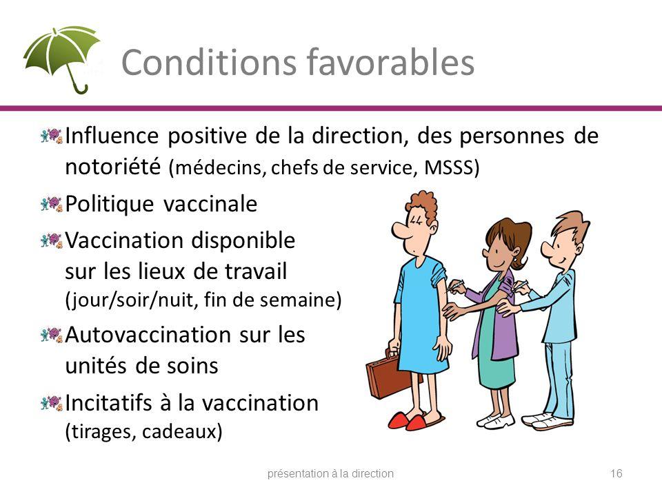 Conditions favorables Influence positive de la direction, des personnes de notoriété (médecins, chefs de service, MSSS) Politique vaccinale Vaccinatio
