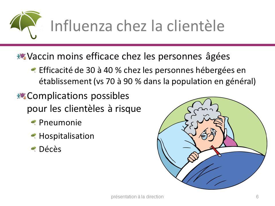 Influenza chez la clientèle Vaccin moins efficace chez les personnes âgées Efficacité de 30 à 40 % chez les personnes hébergées en établissement (vs 7