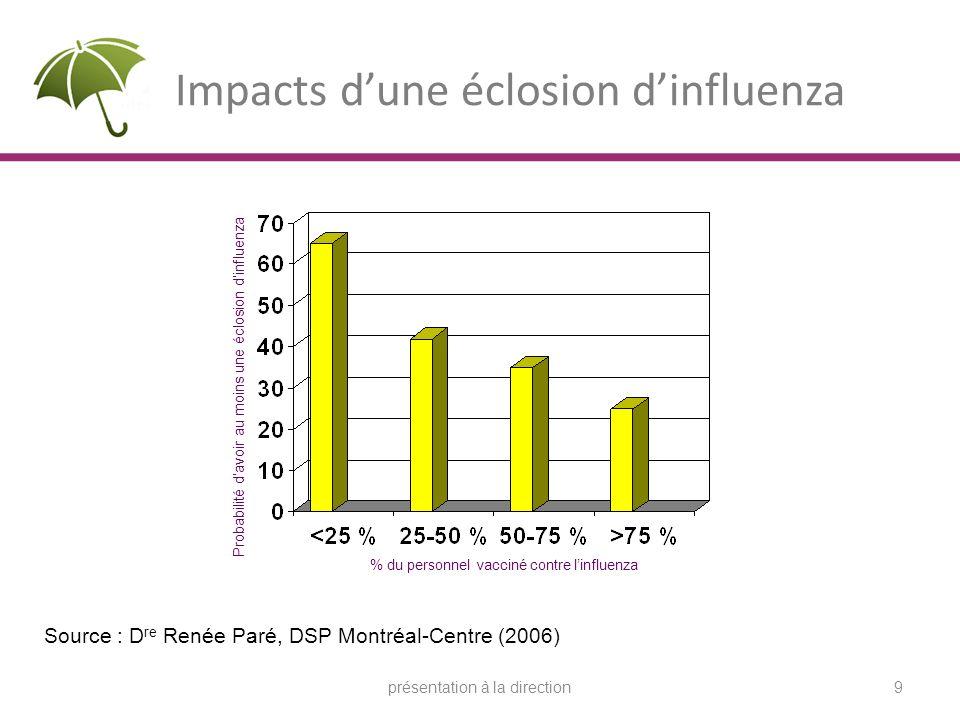 Impacts dune éclosion dinfluenza Probabilité davoir au moins une éclosion dinfluenza % du personnel vacciné contre linfluenza Source : D re Renée Paré, DSP Montréal-Centre (2006) 9présentation à la direction