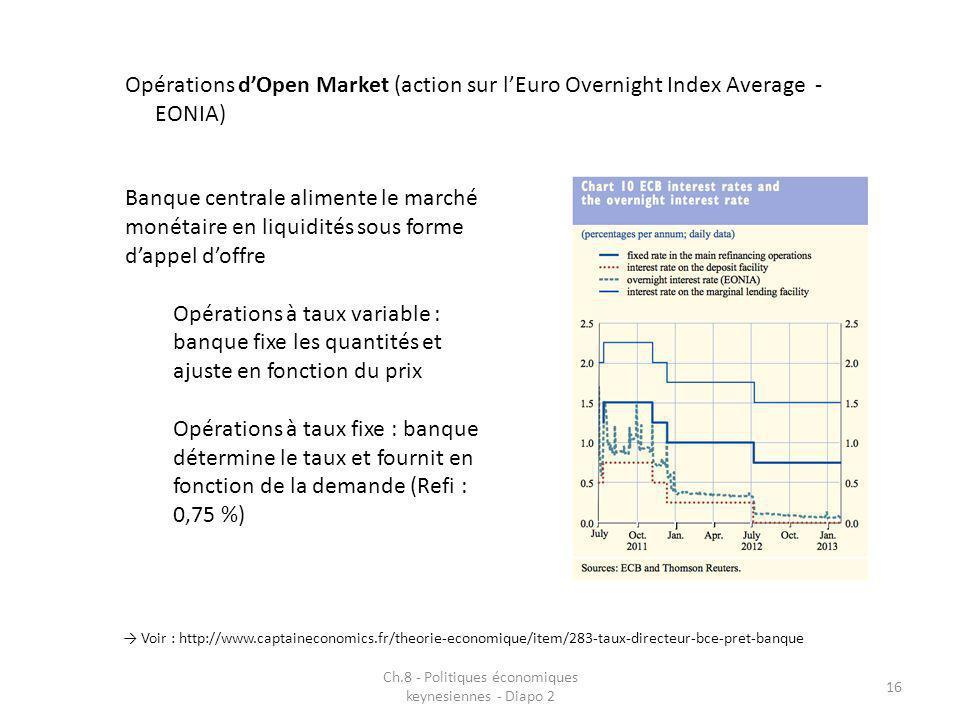 Ch.8 - Politiques économiques keynesiennes - Diapo 2 16 Opérations dOpen Market (action sur lEuro Overnight Index Average - EONIA) Banque centrale ali
