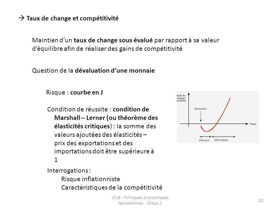 Ch.8 - Politiques économiques keynesiennes - Diapo 2 23 Taux de change et compétitivité Maintien dun taux de change sous évalué par rapport à sa valeu