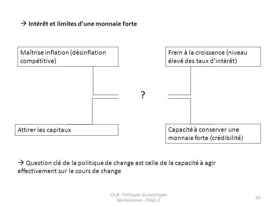 Ch.8 - Politiques économiques keynesiennes - Diapo 2 24 Intérêt et limites dune monnaie forte Maîtrise inflation (désinflation compétitive) Attirer le