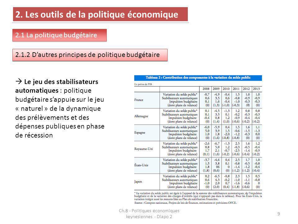 9 2. Les outils de la politique économique 2.1 La politique budgétaire 2.1.2 Dautres principes de politique budgétaire Le jeu des stabilisateurs autom