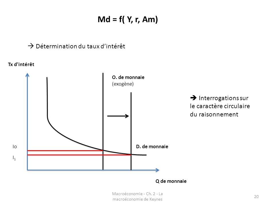 Macroéconomie - Ch. 2 - La macroéconomie de Keynes 20 Md = f( Y, r, Am) Détermination du taux dintérêt O. de monnaie (exogène) D. de monnaie Q de monn