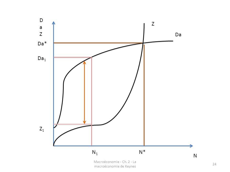 Macroéconomie - Ch. 2 - La macroéconomie de Keynes 24 N DaZDaZ Da Z N1N1 Z1Z1 Da 1 Da* N*