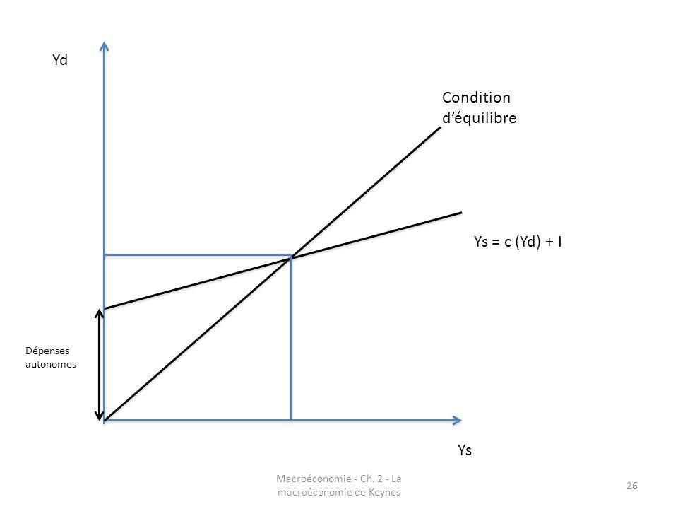 Macroéconomie - Ch. 2 - La macroéconomie de Keynes 26 Yd Ys Condition déquilibre Ys = c (Yd) + I Dépenses autonomes