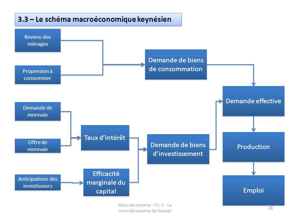 Macroéconomie - Ch. 2 - La macroéconomie de Keynes 28 3.3 – Le schéma macroéconomique keynésien Revenu des ménages Propension à consommer Demande de m