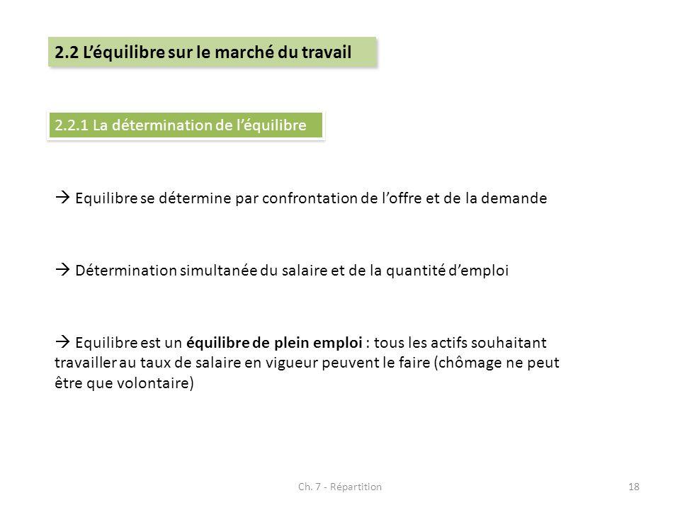 Ch. 7 - Répartition18 2.2 Léquilibre sur le marché du travail 2.2.1 La détermination de léquilibre Equilibre se détermine par confrontation de loffre