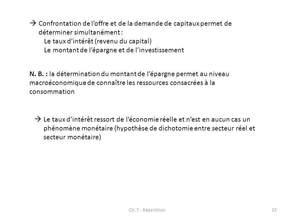 Ch. 7 - Répartition23 Confrontation de loffre et de la demande de capitaux permet de déterminer simultanément : Le taux dintérêt (revenu du capital) L
