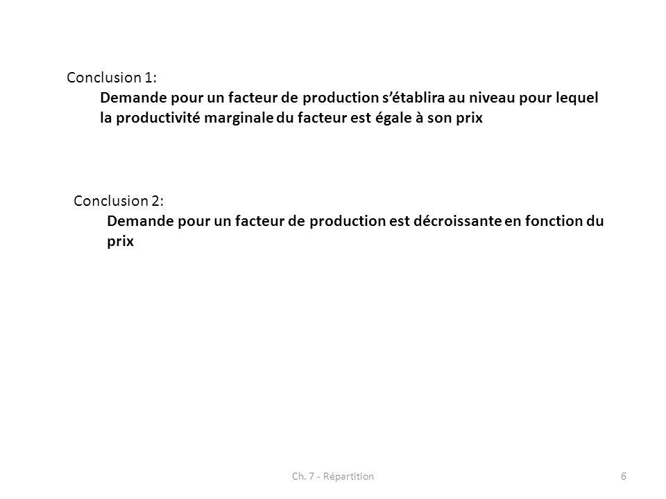 Ch. 7 - Répartition6 Conclusion 1: Demande pour un facteur de production sétablira au niveau pour lequel la productivité marginale du facteur est égal