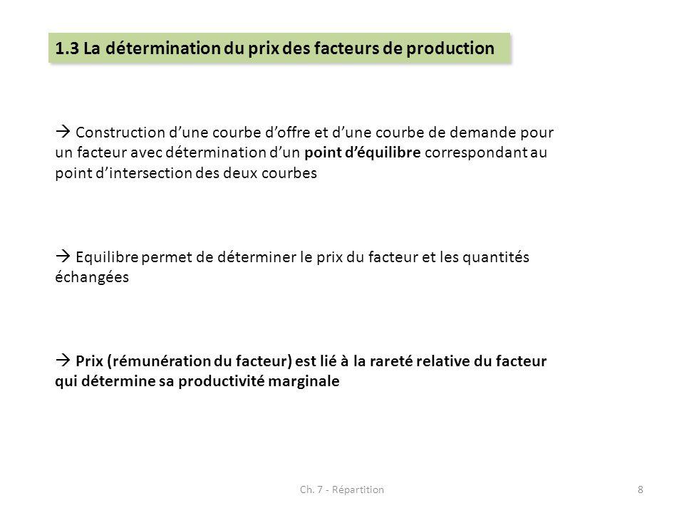 Ch. 7 - Répartition8 1.3 La détermination du prix des facteurs de production Construction dune courbe doffre et dune courbe de demande pour un facteur