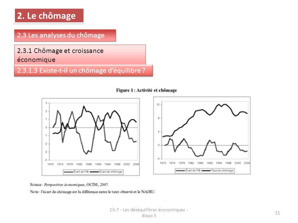 Ch.7 - Les déséquilibres économiques - diapo 5 11 2.