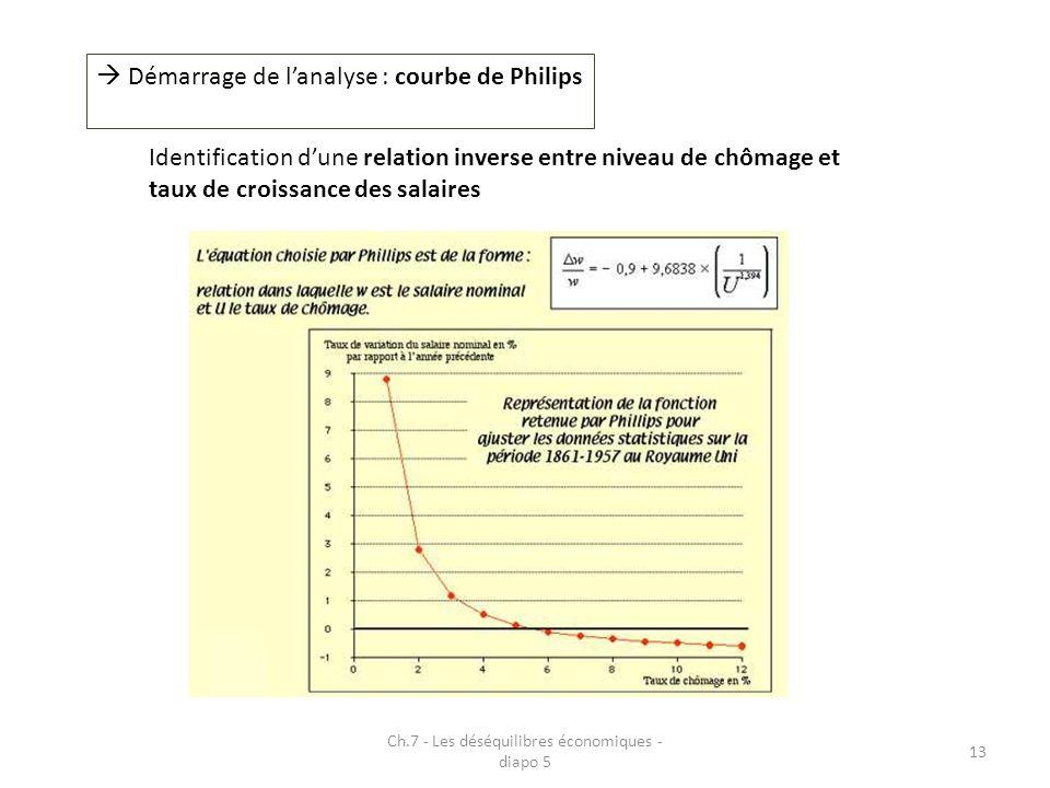 Ch.7 - Les déséquilibres économiques - diapo 5 13 Démarrage de lanalyse : courbe de Philips Identification dune relation inverse entre niveau de chômage et taux de croissance des salaires