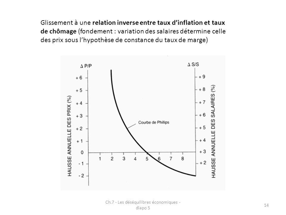 Ch.7 - Les déséquilibres économiques - diapo 5 14 Glissement à une relation inverse entre taux dinflation et taux de chômage (fondement : variation des salaires détermine celle des prix sous lhypothèse de constance du taux de marge)
