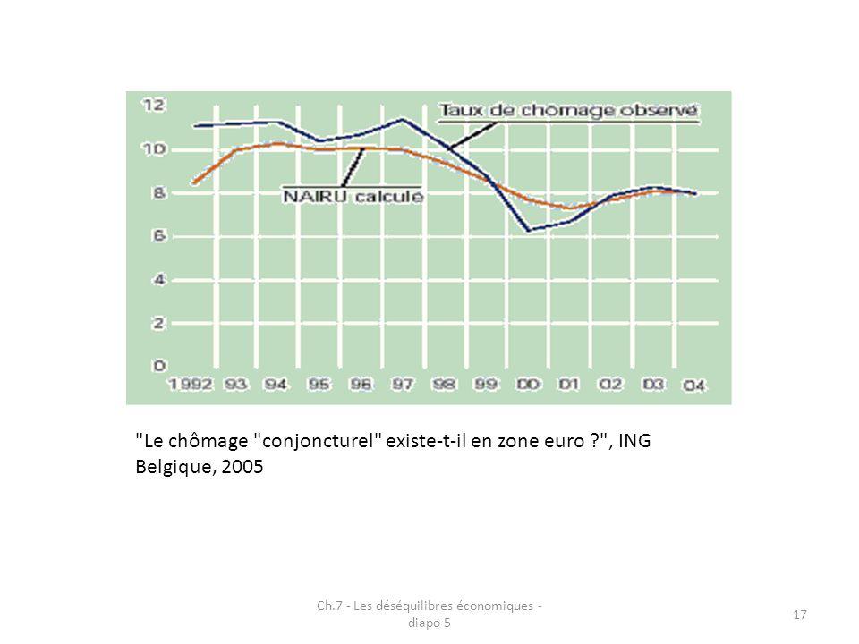 Ch.7 - Les déséquilibres économiques - diapo 5 17 Le chômage conjoncturel existe-t-il en zone euro , ING Belgique, 2005