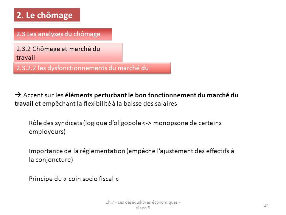 Ch.7 - Les déséquilibres économiques - diapo 5 24 2.