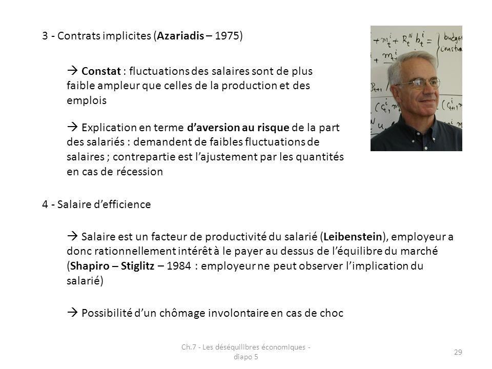 Ch.7 - Les déséquilibres économiques - diapo 5 29 4 - Salaire defficience Constat : fluctuations des salaires sont de plus faible ampleur que celles de la production et des emplois Explication en terme daversion au risque de la part des salariés : demandent de faibles fluctuations de salaires ; contrepartie est lajustement par les quantités en cas de récession 3 - Contrats implicites (Azariadis – 1975) Salaire est un facteur de productivité du salarié (Leibenstein), employeur a donc rationnellement intérêt à le payer au dessus de léquilibre du marché (Shapiro – Stiglitz – 1984 : employeur ne peut observer limplication du salarié) Possibilité dun chômage involontaire en cas de choc