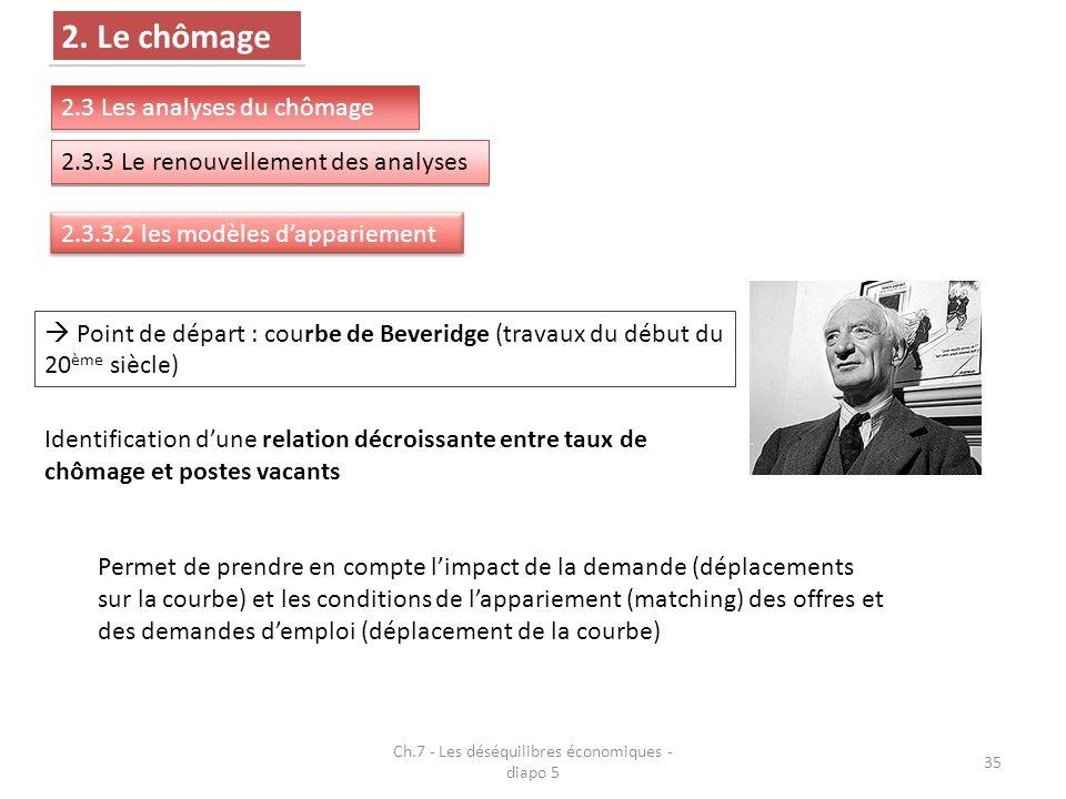 Ch.7 - Les déséquilibres économiques - diapo 5 35 2.