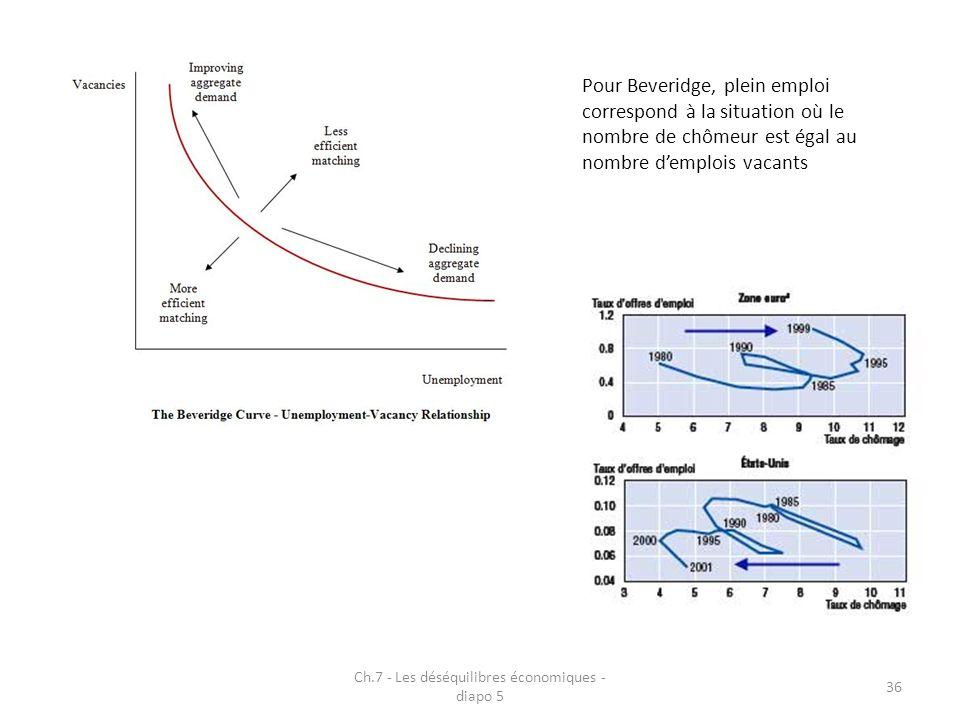 Ch.7 - Les déséquilibres économiques - diapo 5 36 Pour Beveridge, plein emploi correspond à la situation où le nombre de chômeur est égal au nombre demplois vacants
