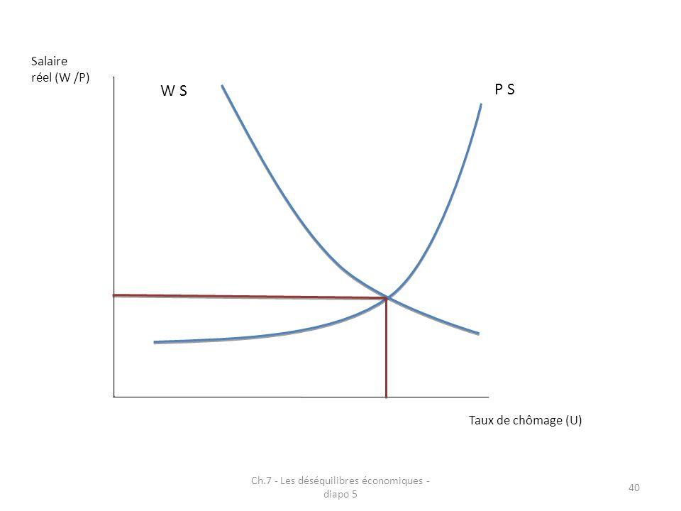 Ch.7 - Les déséquilibres économiques - diapo 5 40 Taux de chômage (U) Salaire réel (W /P) P S W S