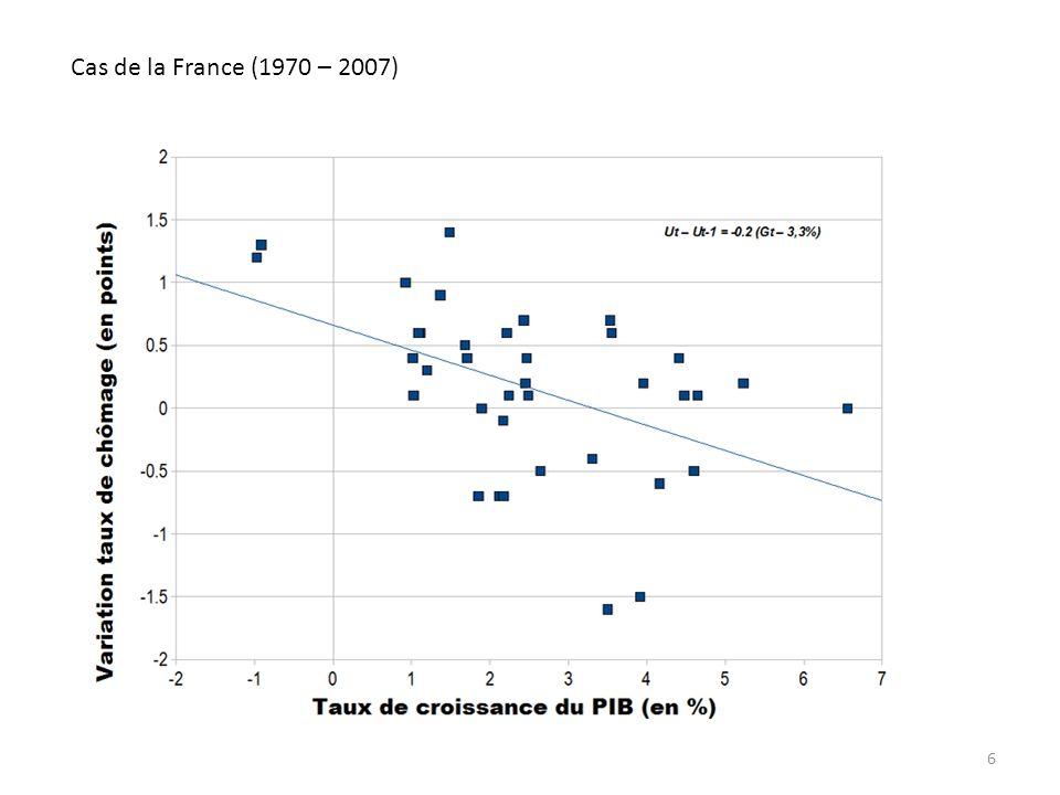 Ch.7 - Les déséquilibres économiques - diapo 5 6 Cas de la France (1970 – 2007)